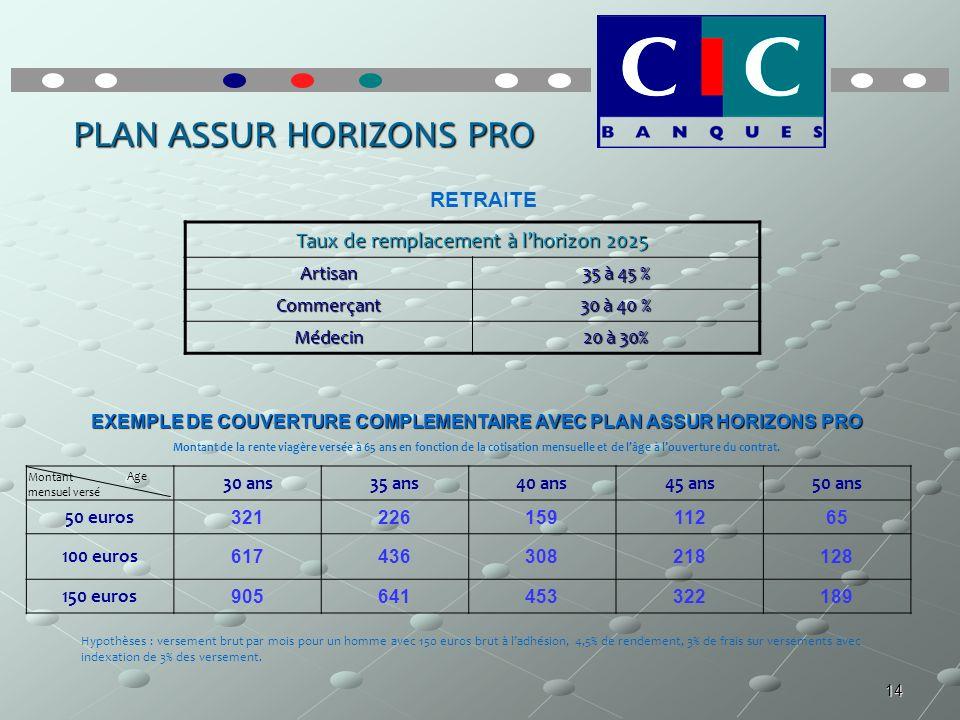 14 PLAN ASSUR HORIZONS PRO Taux de remplacement à lhorizon 2025 Artisan 35 à 45 % Commerçant 30 à 40 % Médecin 20 à 30% RETRAITE EXEMPLE DE COUVERTURE