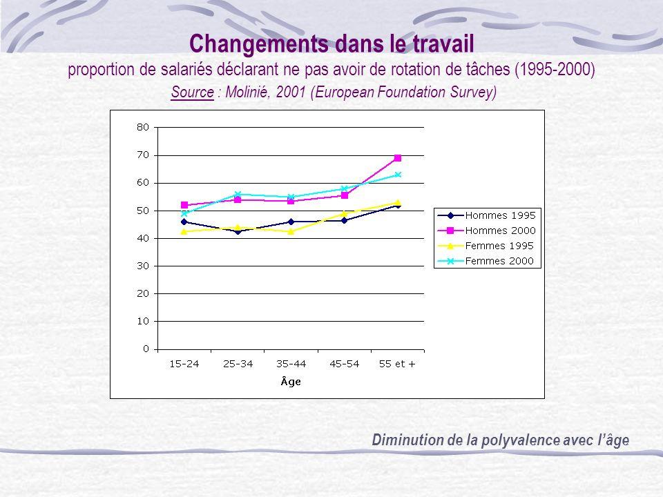 Changements de le travail Non utilisation de lordinateur, par tranche dâge, en Europe (2000) Source : Molinié, 2001 (European Foundation Survey) Lavan