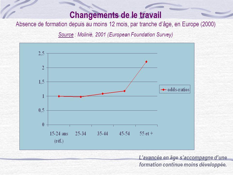 Changements dans le travail proportion de salariés déclarant ne pas avoir de rotation de tâches (1995-2000) Source : Molinié, 2001 (European Foundatio