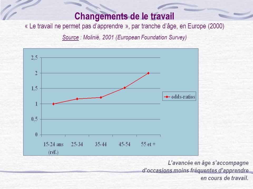 Changements de le travail Absence de formation depuis au moins 12 mois, par tranche dâge, en Europe (2000) Source : Molinié, 2001 (European Foundation