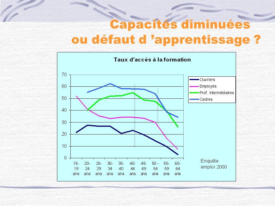 Changements de le travail « Le travail ne permet pas dapprendre », par tranche dâge, en Europe (2000) Source : Molinié, 2001 (European Foundation Surv