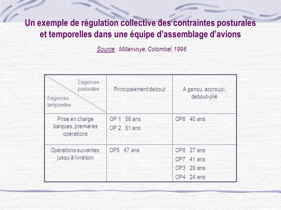 Un exemple de régulation individuelle des contraintes temporelles : « Analyse des motifs de déplacements dauto-contrôleurs qualité en sortie de lamino