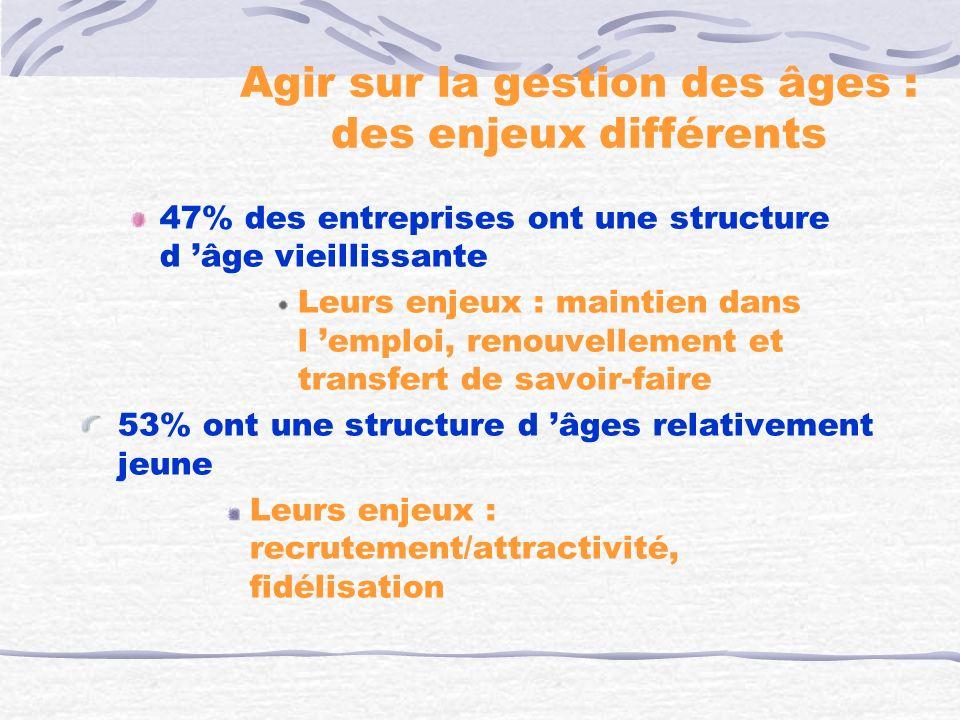 Un exemple de régulation collective des contraintes posturales et temporelles dans une équipe dassemblage davions Source : Millanvoye, Colombel, 1996