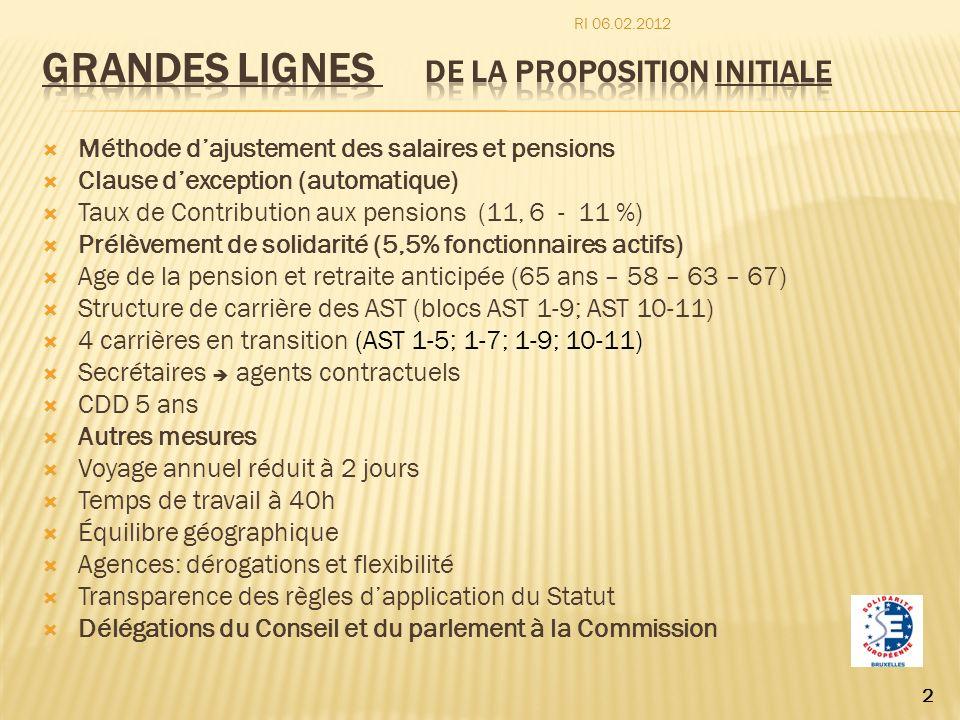 Méthode dajustement des salaires et pensions Clause dexception (automatique) Taux de Contribution aux pensions (11, 6 - 11 %) Prélèvement de solidarit
