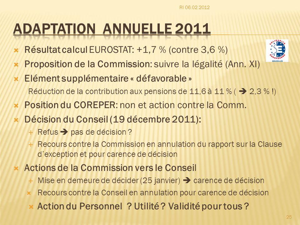 Résultat calcul EUROSTAT: +1,7 % (contre 3,6 %) Proposition de la Commission: suivre la légalité (Ann. XI) Elément supplémentaire « défavorable » Rédu