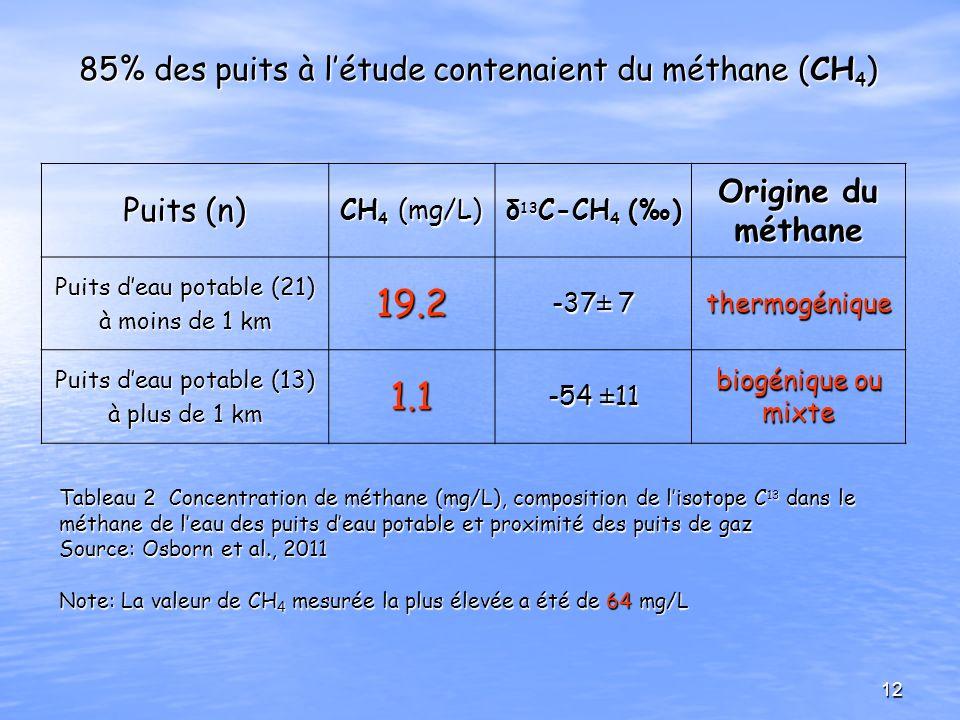 Tableau 2 Concentration de méthane (mg/L), composition de lisotope C 13 dans le méthane de leau des puits deau potable et proximité des puits de gaz S