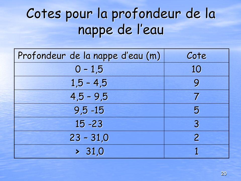 Cotes pour la profondeur de la nappe de leau Profondeur de la nappe deau (m) Cote 0 – 1,5 10 1,5 – 4,5 9 4,5 – 9,5 7 9,5 -15 5 15 -23 3 23 – 31,0 2 >