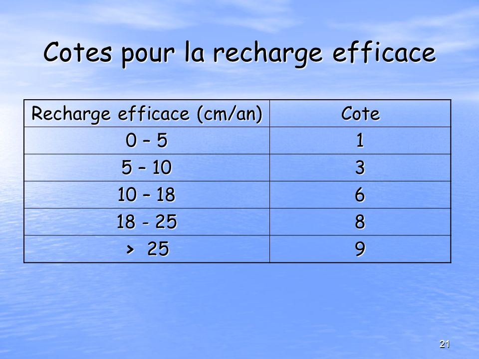 Cotes pour la recharge efficace Recharge efficace (cm/an) Cote 0 – 5 1 5 – 10 3 10 – 18 6 18 - 25 8 > 25 9 21