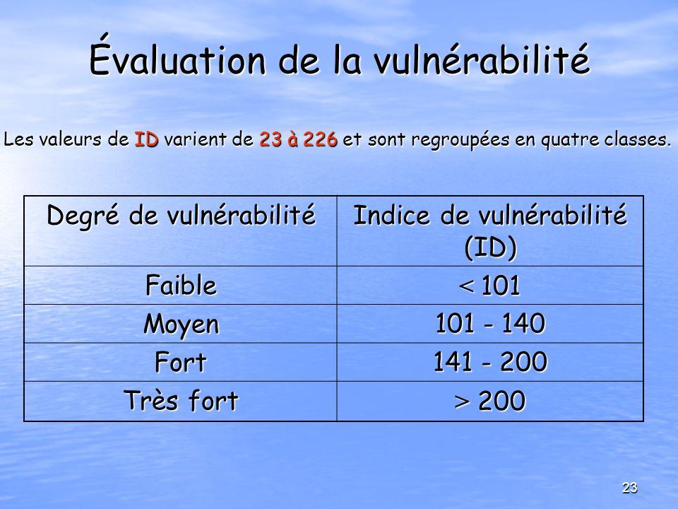 Évaluation de la vulnérabilité Degré de vulnérabilité Indice de vulnérabilité (ID) Faible < 101 Moyen 101 - 140 Fort 141 - 200 Très fort > 200 Les val