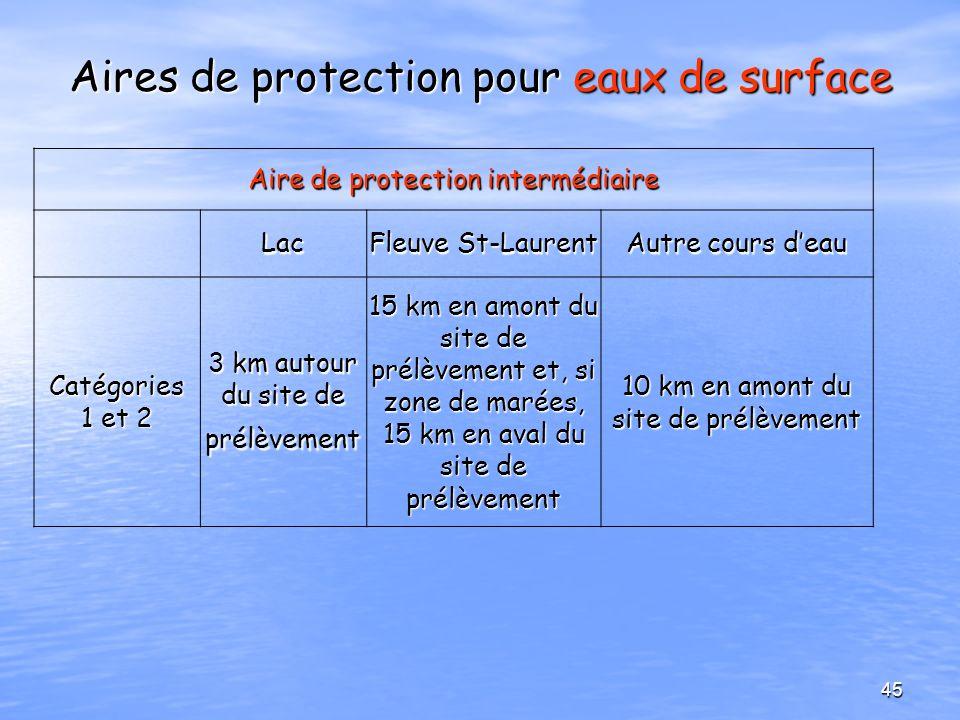 Aires de protection pour eaux de surface Aire de protection intermédiaire Lac Fleuve St-Laurent Autre cours deau Catégories 1 et 2 3 km autour du site