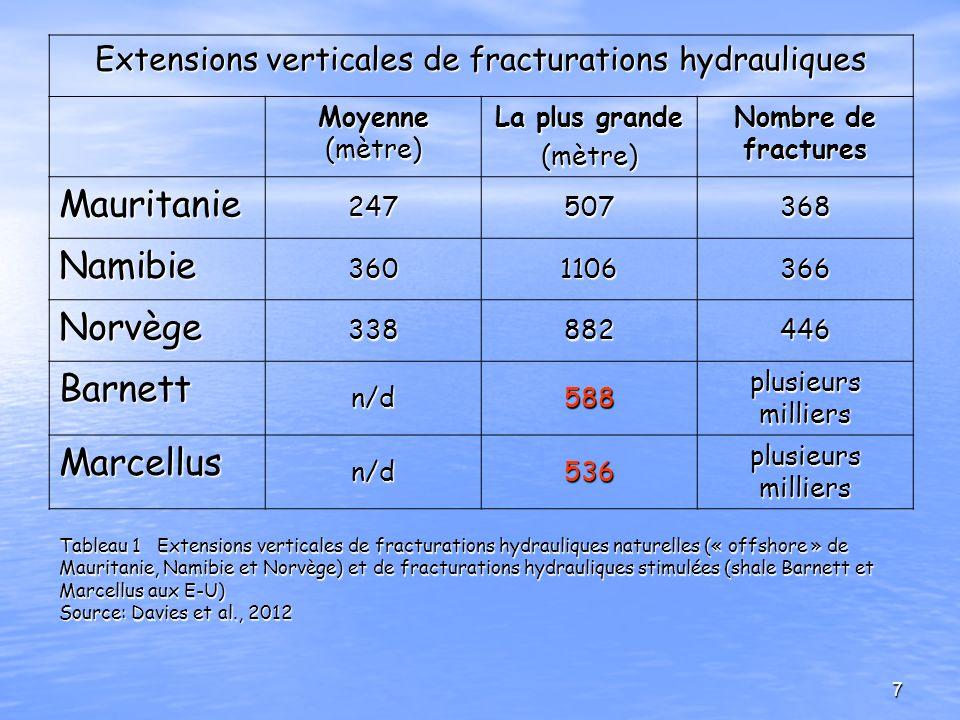 Tableau 1 Extensions verticales de fracturations hydrauliques naturelles (« offshore » de Mauritanie, Namibie et Norvège) et de fracturations hydrauli