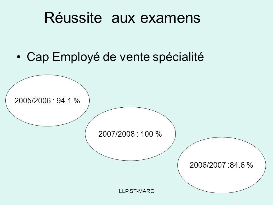 LLP ST-MARC Réussite aux examens Cap Employé de vente spécialité 2005/2006 : 94.1 % 2006/2007 :84.6 % 2007/2008 : 100 %