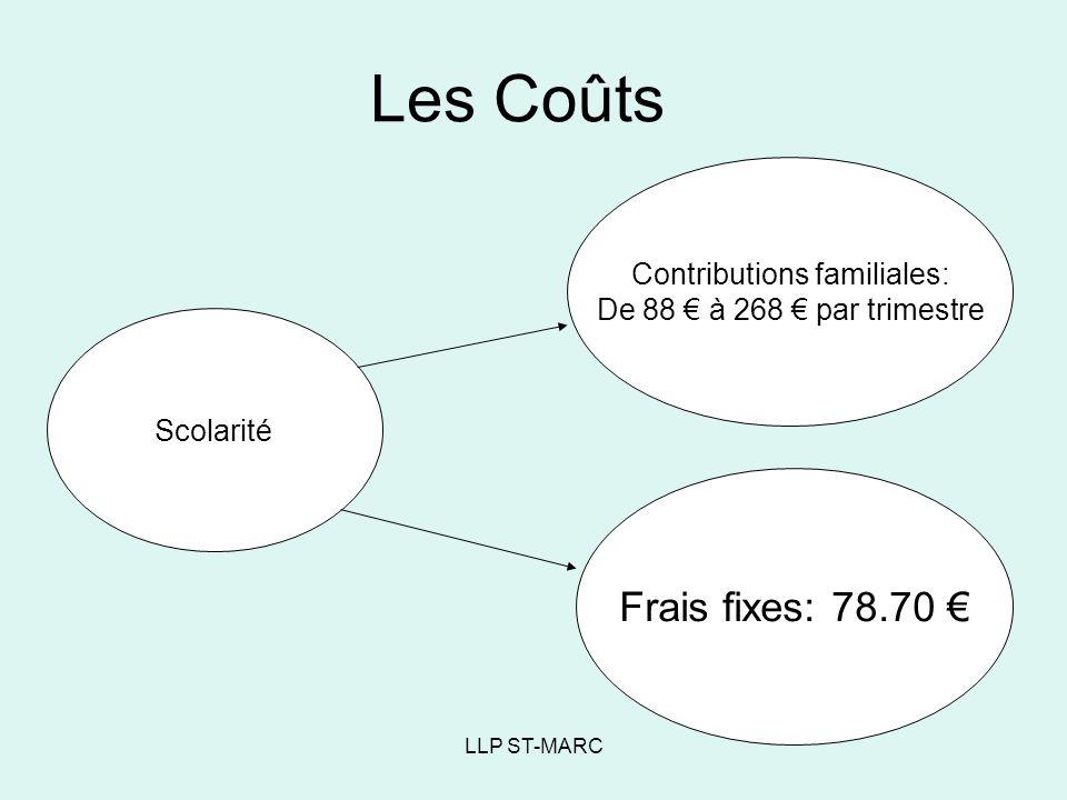 LLP ST-MARC Les Coûts Scolarité Contributions familiales: De 88 à 268 par trimestre Frais fixes: 78.70