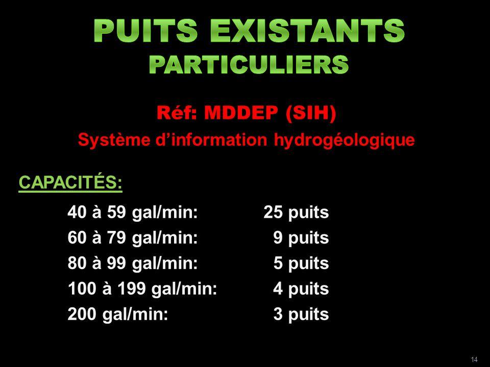 Réf: MDDEP (SIH) Système dinformation hydrogéologique CAPACITÉS: 40 à 59 gal/min:25 puits 60 à 79 gal/min: 9 puits 80 à 99 gal/min: 5 puits 100 à 199 gal/min: 4 puits 200 gal/min: 3 puits 14