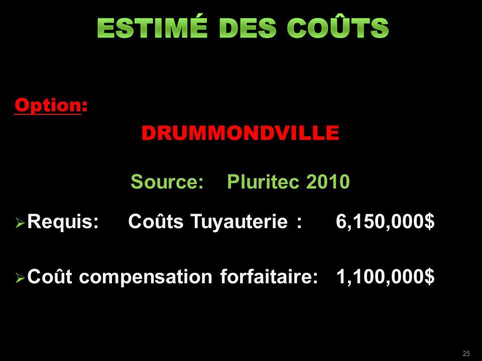 Option: DRUMMONDVILLE Source:Pluritec 2010 Requis:Coûts Tuyauterie : 6,150,000$ Coût compensation forfaitaire:1,100,000$ 25