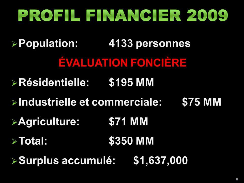 Population: 4133 personnes ÉVALUATION FONCIÈRE Résidentielle: $195 MM Industrielle et commerciale:$75 MM Agriculture:$71 MM Total:$350 MM Surplus accumulé: $1,637,000 8