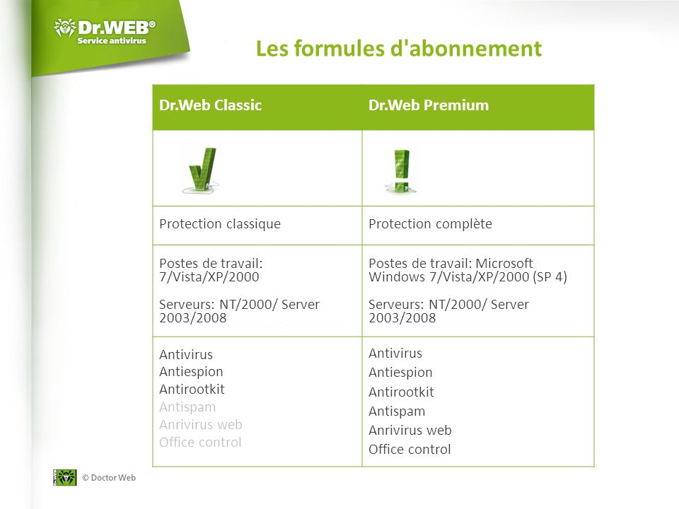 Les formules d abonnement Dr.Web ClassicDr.Web Premium Protection classique Protection complète Postes de travail: 7/Vista/XP/2000 Serveurs: NT/2000/ Server 2003/2008 Postes de travail: Microsoft Windows 7/Vista/XP/2000 (SP 4) Serveurs: NT/2000/ Server 2003/2008 Antivirus Antiespion Antirootkit Аntispam Anrivirus web Office control Antivirus Antiespion Antirootkit Аntispam Anrivirus web Office control