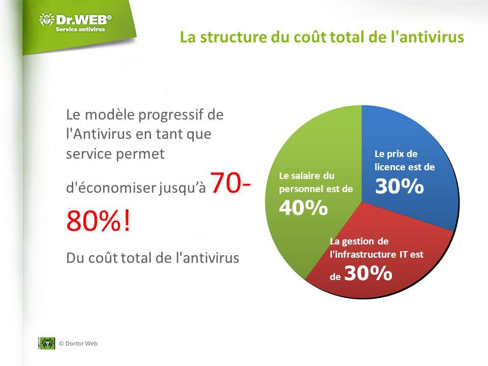 La structure du coût total de l antivirus Le modèle progressif de l Antivirus en tant que service permet d économiser jusquà 70- 80%.