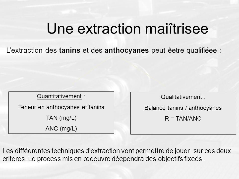 Lextraction des tanins et des anthocyanes peut êetre qualifiéee : Quantitativement : Teneur en anthocyanes et tanins TAN (mg/L) ANC (mg/L) Qualitative