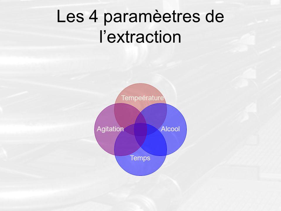 Les 4 paramèetres de lextraction Tempeérature Temps AlcoolAgitation