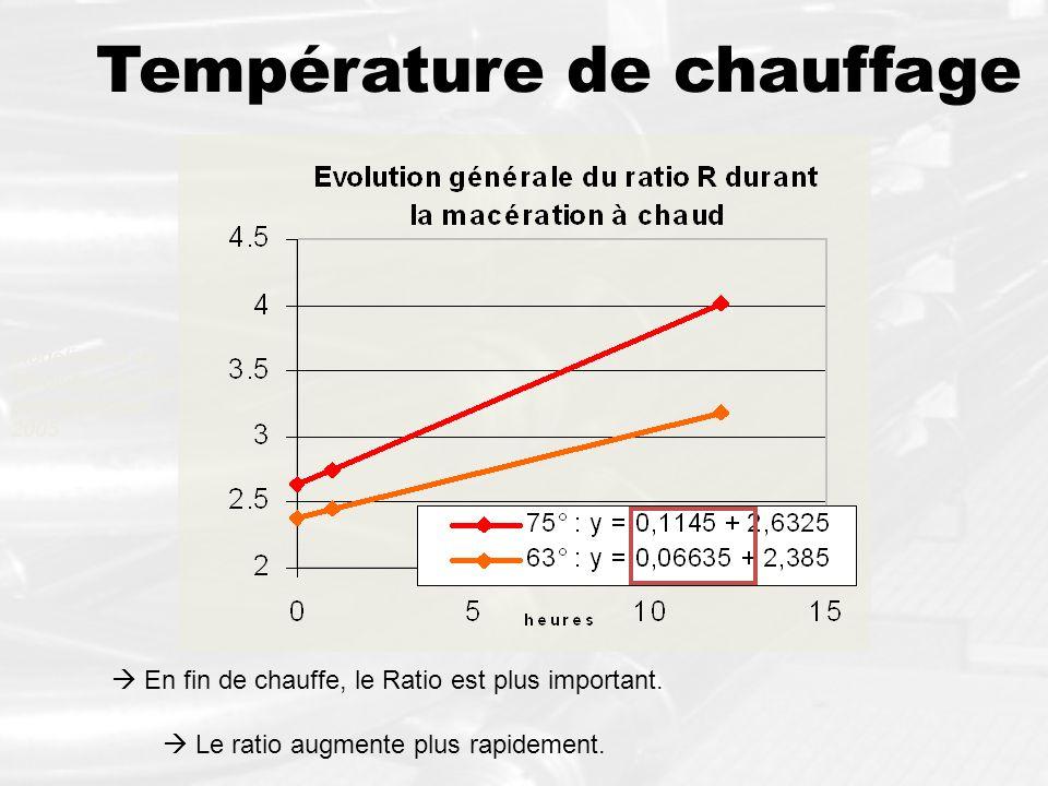 Température de chauffage En fin de chauffe, le Ratio est plus important. Le ratio augmente plus rapidement. Modélisation de lévolution du ratio pour l