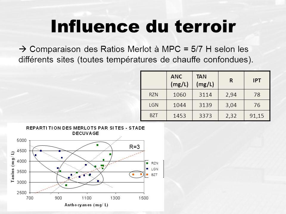 R=3 Influence du terroir Comparaison des Ratios Merlot à MPC = 5/7 H selon les différents sites (toutes températures de chauffe confondues). ANC (mg/L