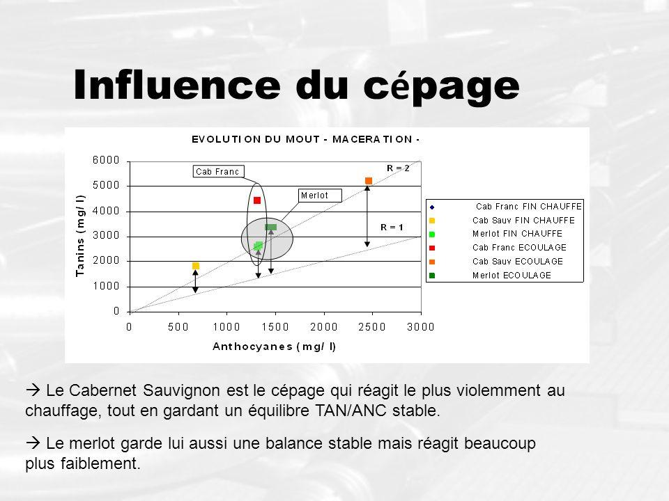 Influence du c é page Le Cabernet Sauvignon est le cépage qui réagit le plus violemment au chauffage, tout en gardant un équilibre TAN/ANC stable. Le