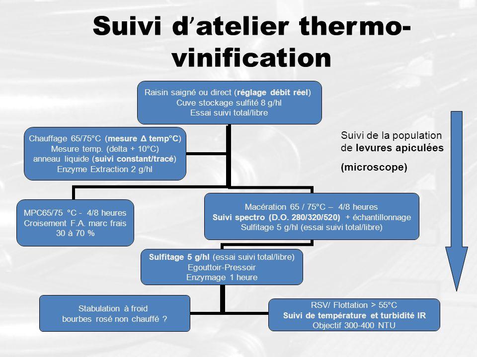Suivi d atelier thermo- vinification Raisin saigné ou direct (réglage débit réel) Cuve stockage sulfité 8 g/hl Essai suivi total/libre Macération 65 /