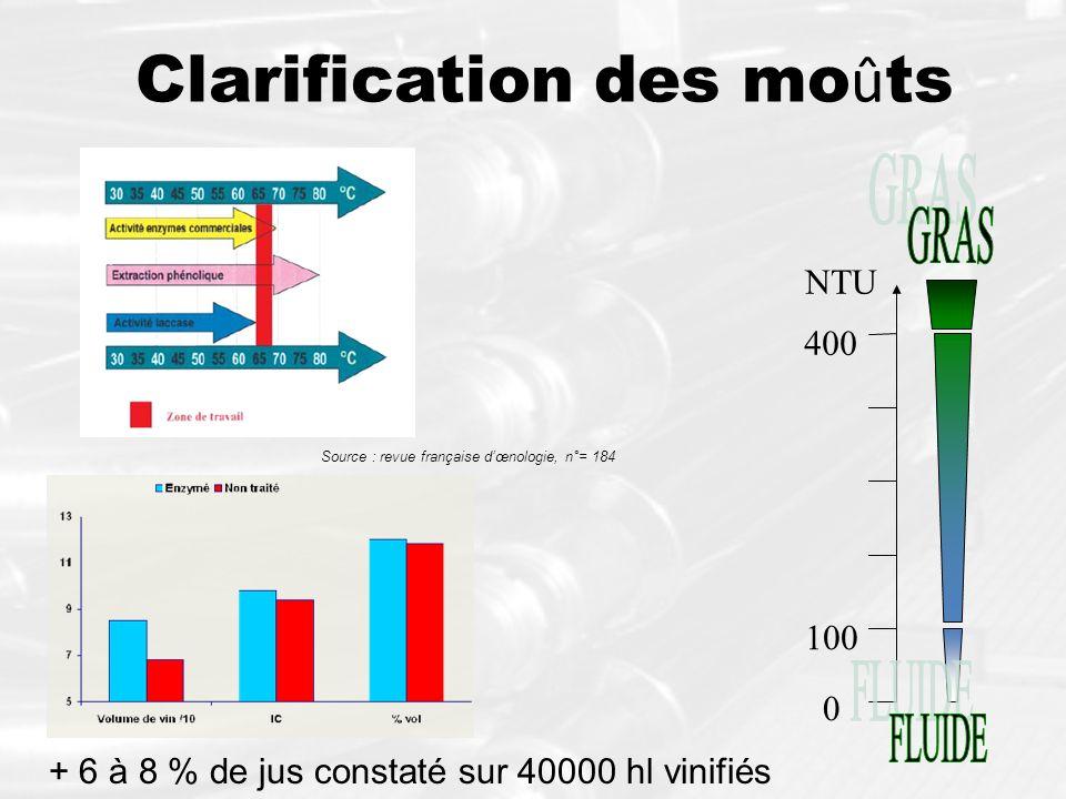 Clarification des mo û ts 0 400 NTU 100 Source : revue française dœnologie, n°= 184 + 6 à 8 % de jus constaté sur 40000 hl vinifiés
