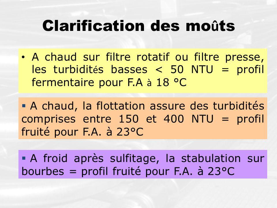 Clarification des mo û ts A chaud sur filtre rotatif ou filtre presse, les turbidit é s basses < 50 NTU = profil fermentaire pour F.A à 18 °C A chaud,