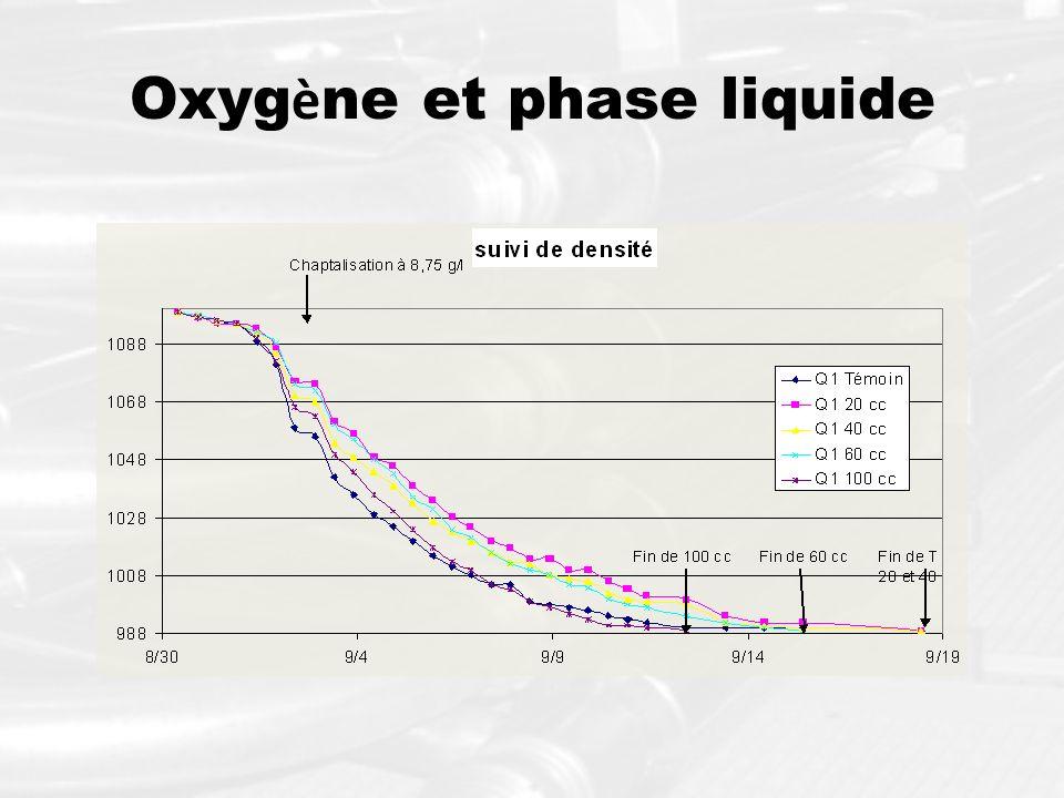 Oxyg è ne et phase liquide