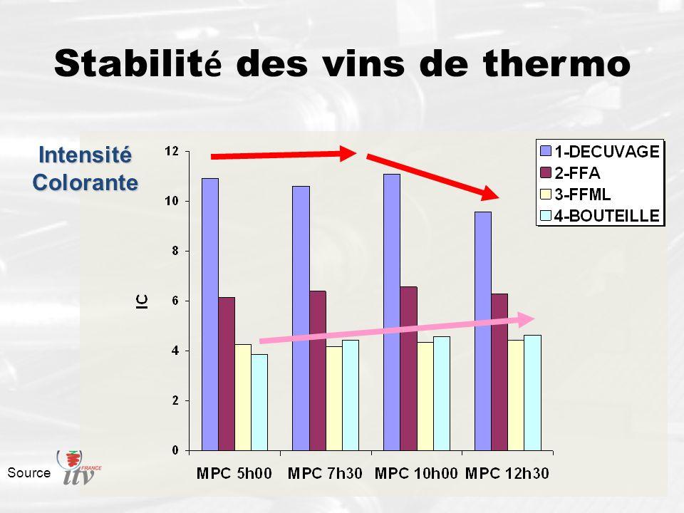 Stabilit é des vins de thermo Intensité Colorante Source