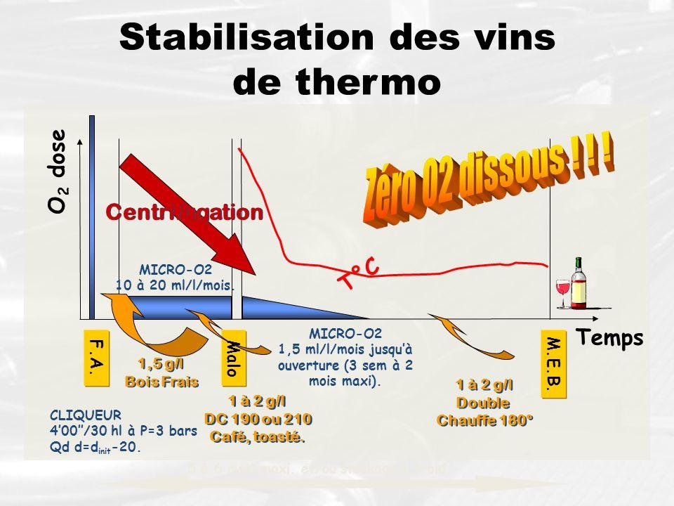 Stabilisation des vins de thermo Malo F.A. M.E.B. Temps O 2 dose 5 à 6 mois maxi. et/ou stockage à froid. T°C CLIQUEUR 400/30 hl à P=3 bars Qd d=d ini