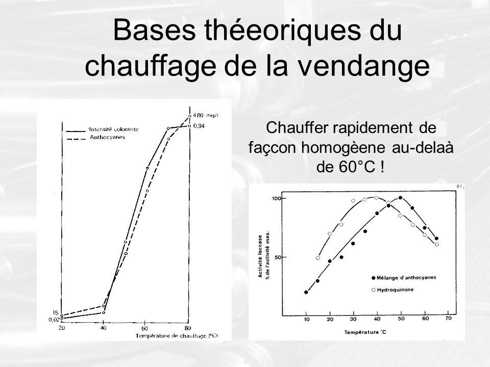 Bases théeoriques du chauffage de la vendange Chauffer rapidement de façcon homogèene au-delaà de 60°C !