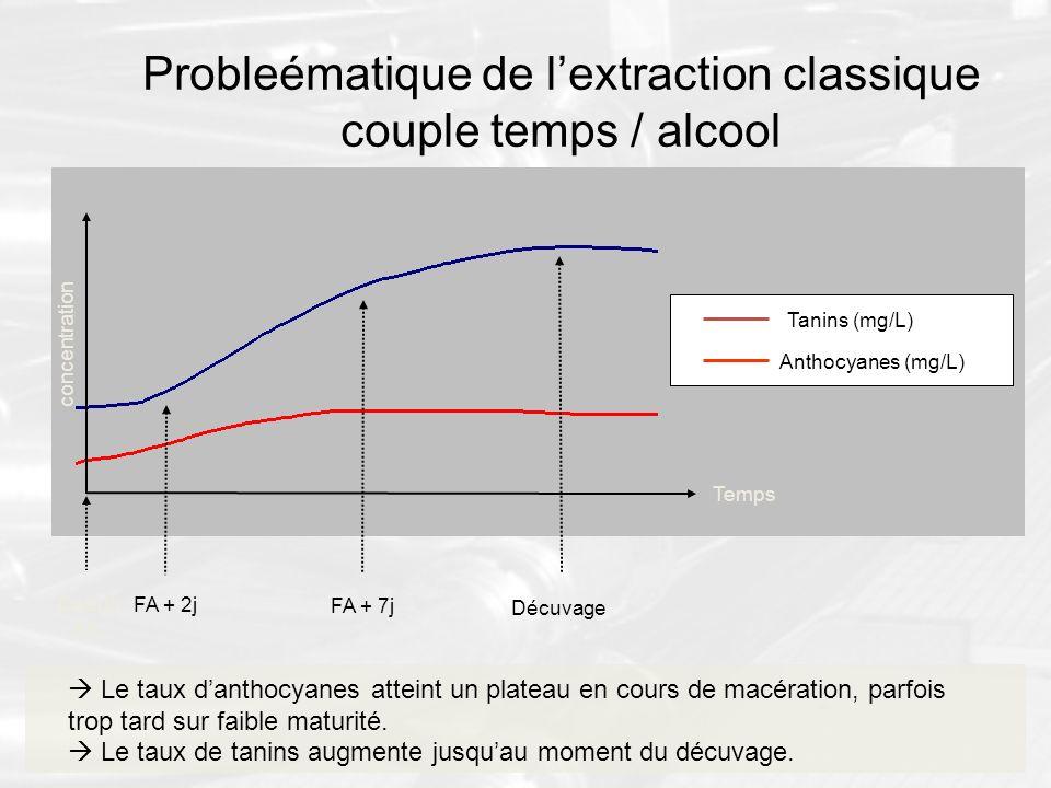 Probleématique de lextraction classique couple temps / alcool Le taux danthocyanes atteint un plateau en cours de macération, parfois trop tard sur fa