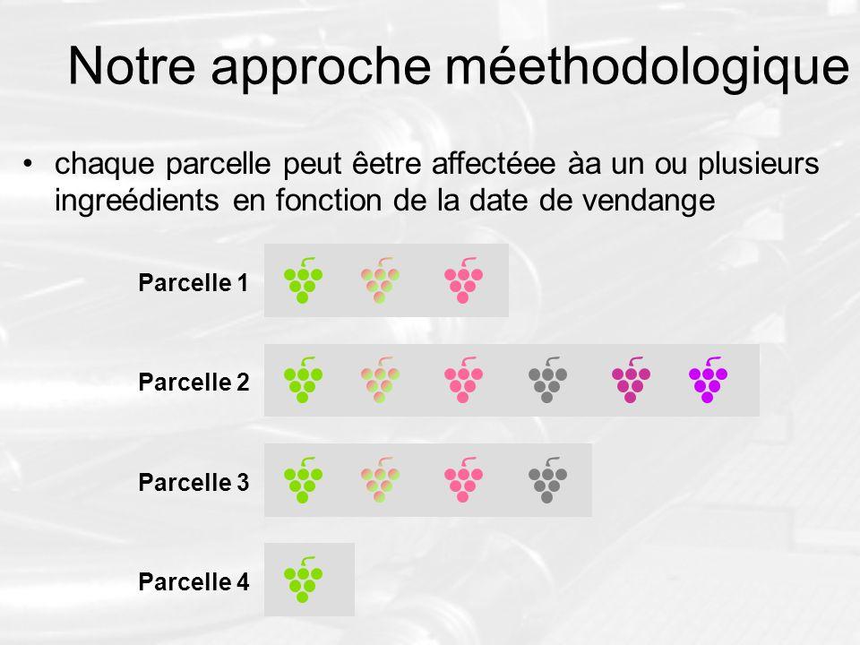 Notre approche méethodologique chaque parcelle peut êetre affectéee àa un ou plusieurs ingreédients en fonction de la date de vendange Parcelle 2 Parc