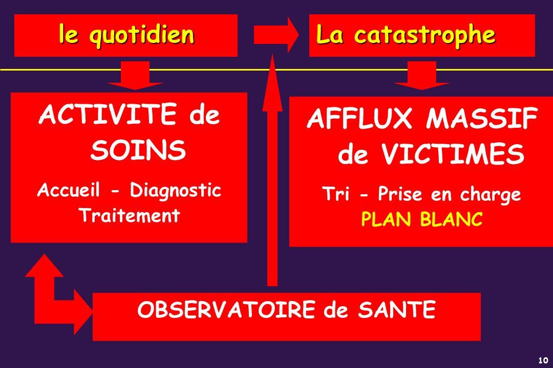 10 ACTIVITE de SOINS Accueil - Diagnostic Traitement OBSERVATOIRE de SANTE le quotidien La catastrophe AFFLUX MASSIF de VICTIMES Tri - Prise en charge