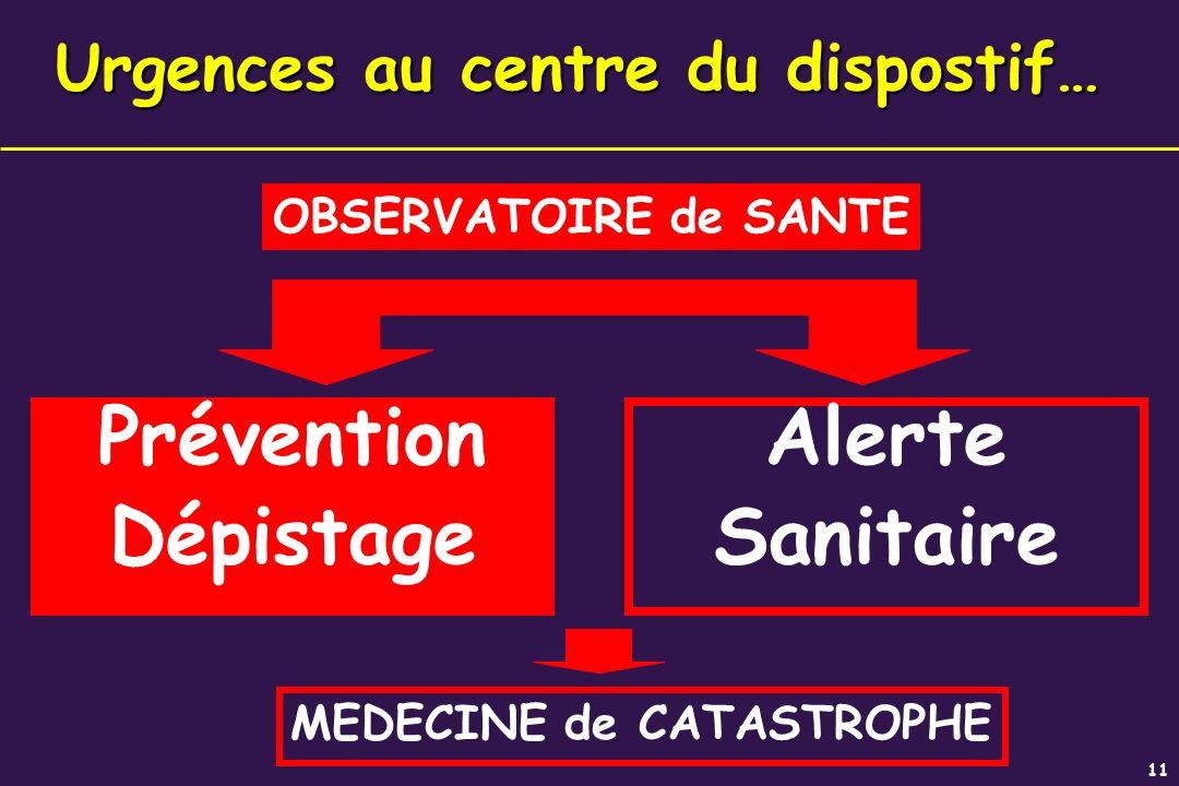 11 Urgences au centre du dispostif… Prévention Dépistage Alerte Sanitaire Prévention Dépistage OBSERVATOIRE de SANTE MEDECINE de CATASTROPHE