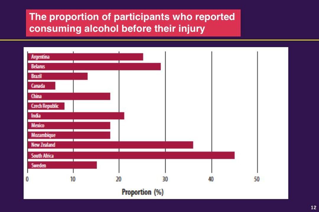 14 US : Alcool = 24 à 31 % D Onofrio G. Acad Emerg Med 2002;9:627-38. Prévention et dépistage