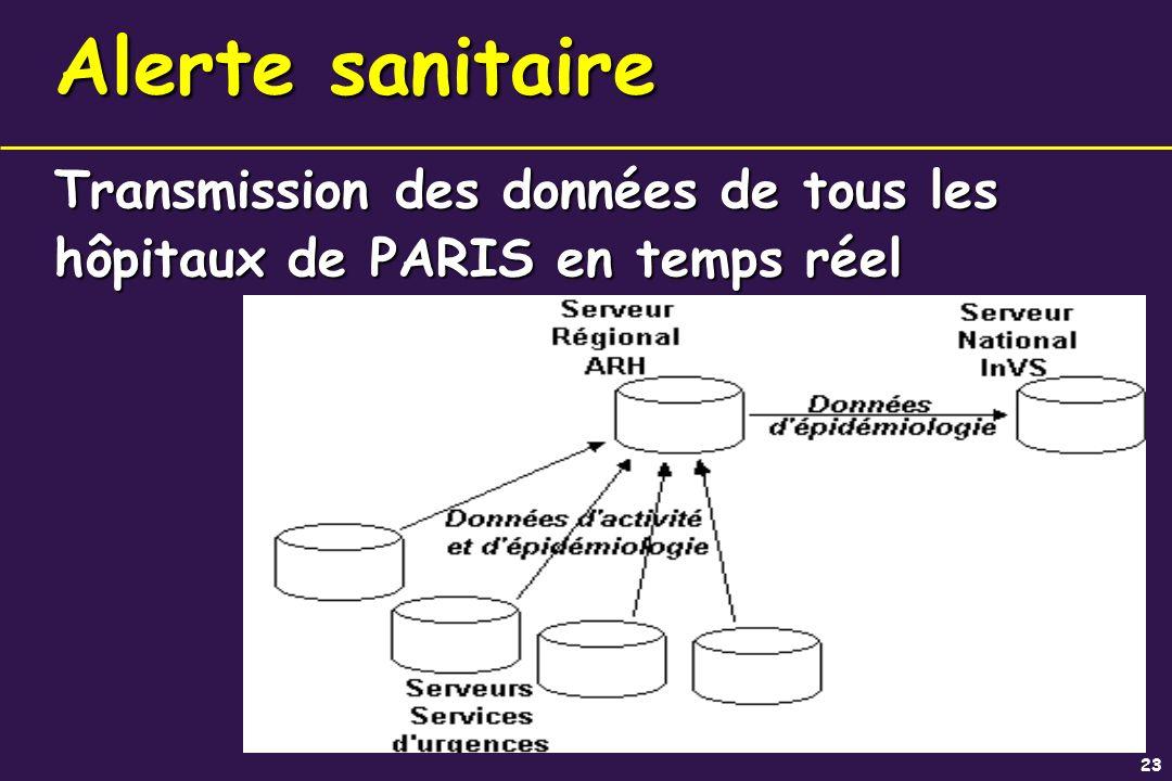 23 Transmission des données de tous les hôpitaux de PARIS en temps réel Alerte sanitaire