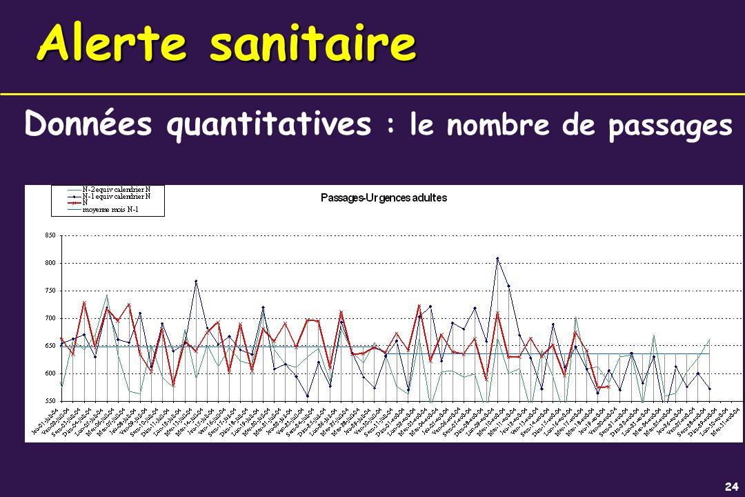 24 Données quantitatives : le nombre de passages Alerte sanitaire