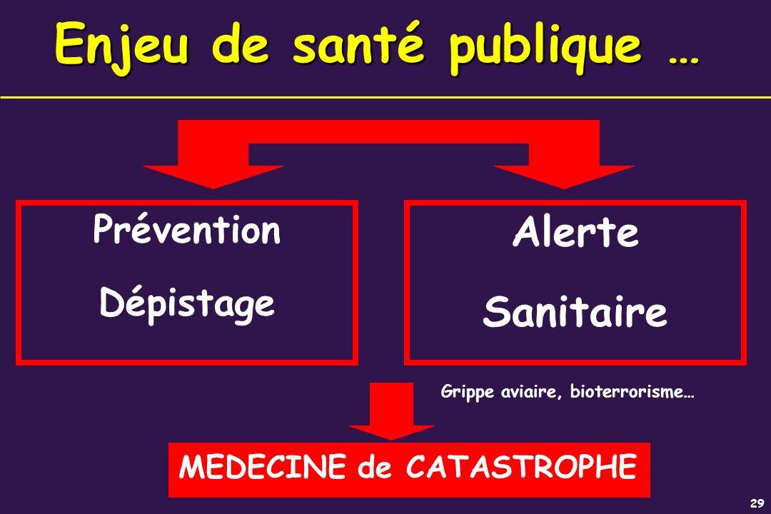 29 Enjeu de santé publique … Prévention Dépistage Alerte Sanitaire Grippe aviaire, bioterrorisme… MEDECINE de CATASTROPHE