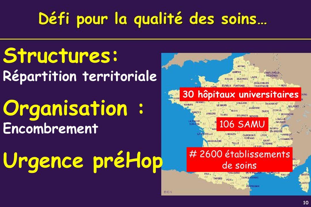 9 Structures: Répartition territoriale Organisation : Encombrement Urgence préHop 30 hôpitaux universitaires 106 SAMU # 2600 établissements de soins