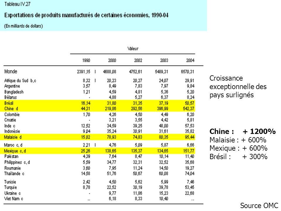La Chine a dépassé lInde de façon brusque et rapide Source: Banque Mondiale, Global Insight Inc.