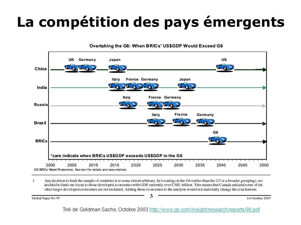 Contribution à la croissance du PIB mondial en % AnnéeChineÉtats-UnisEuropeJapon 85-8911,819,714,19,5 90-9423,114,613,26,1 95-9922,822,911,32,3 00-0430,213,86,52,9 200329,716,42,12,4 200422,218,57,44,0 SOURCES: Banque Mondiale