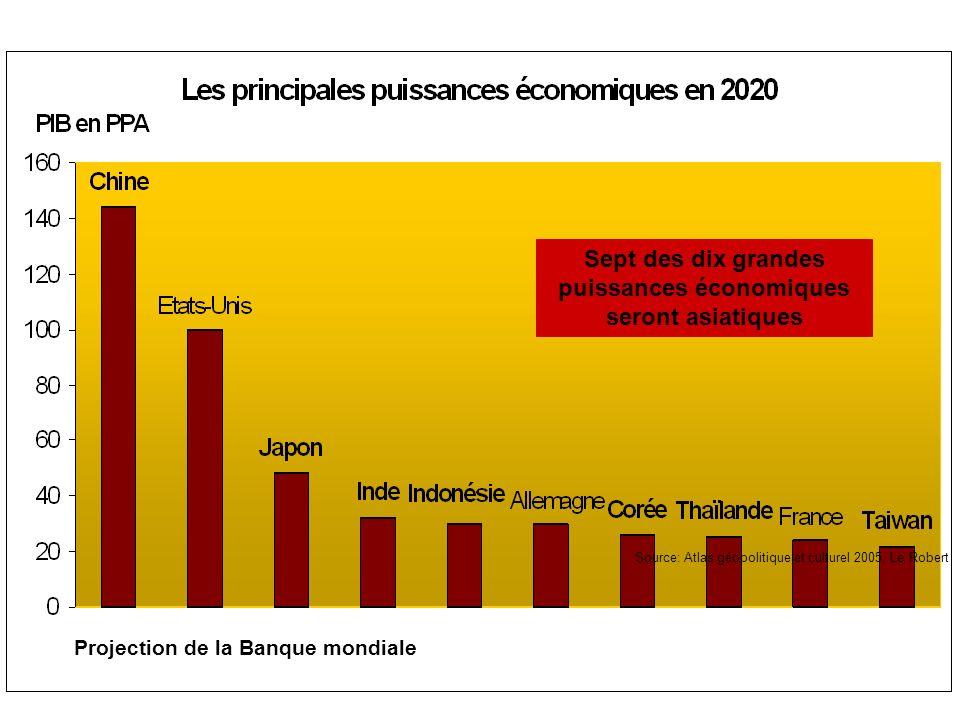 Facteurs de croissance en Chine pour lavenir - Augmentation de la consommation intérieure (surtout celle de la population rurale) - Urbanisation (40% vs 60% en Asie) - Croissance du secteur tertiaire (40.7% vs 70% et plus) - Amélioration de la compétitivité des produits chinois sur le marché international (coûts de main doeuvre, productivité et qualité) - Développement des domaines de haute technologie