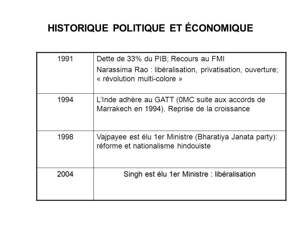 HISTORIQUE POLITIQUE ET ÉCONOMIQUE 1947 Indépendance de lInde: Nehru est élu 1er Ministre 26/01/1950Création de la République Fédérale Démocratique dInde 1951 – 1964Nehru: économie mixte, politique de développement par substitution aux importations (« modèle indien »), industries industrialisantes.