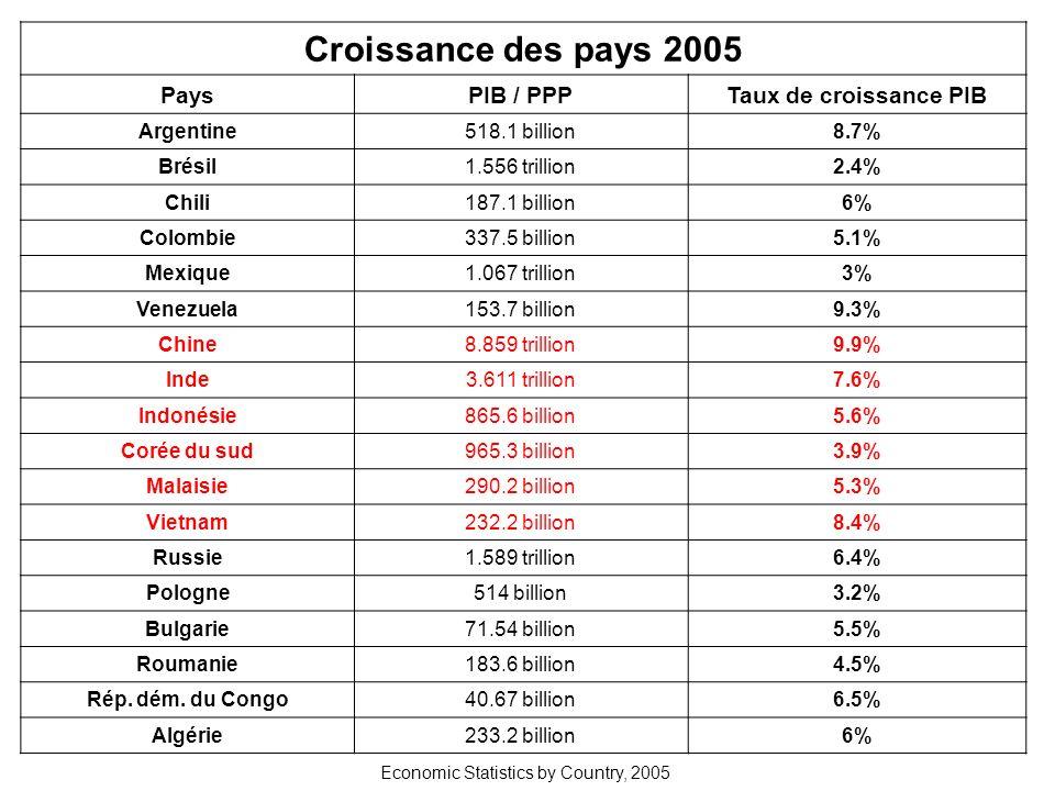 Index de perception de la corruption (IPC) Source : Transparency International 2003 RankCountryScore 1Finland9,7 11Canada8,7 11United Kingdom8,7 14Hong Kong8,0 16Germany7,7 18United States7,5 20Chile7,4 23France6,9 30Taïwan5,7 40Hungary4,8 54Brazil3,9 54Czech Republic3,9 64Mexico3,6 64Poland3,6 66China3,4 83India2,8 86Russia2,7