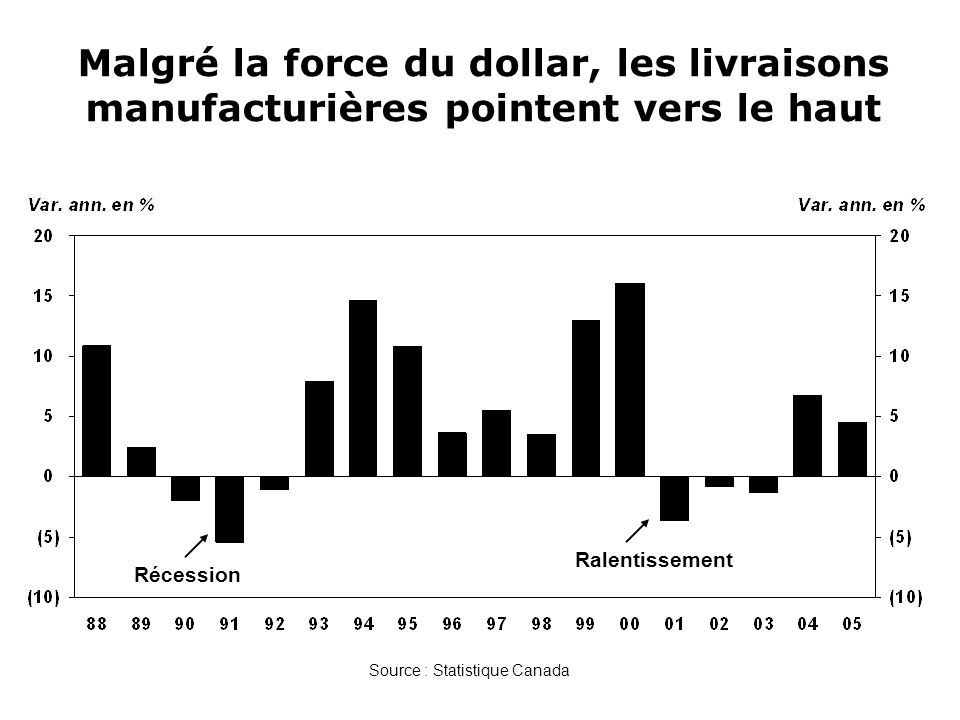 Sources : Statistique Canada et Desjardins, Études économiques Certains secteurs en déclin, dautres en croissance au Québec Variation des livraisons réelles en %20042005 e 2006 p Boissons et tabac(11,3)(5,5)(3,5) Usines de textiles(7,8)(3,0)(5,0) Produits textiles(4,0)(8,5)(6,0) Vêtements(8,3)(13,0)(10,0) Papiers(2,7)2,0(3,0) Produits en bois0,5(2,6)(3,5) Meubles(2,9)(1,3)(2,5) Aliments5,91,21,5 Produits du pétrole et du charbon6,28,74,0 Produits chimiques2,22,82,5 Matériel de transport8,514,47,0 Produits informatiques et électroniques7,817,15,0 Produits électriques5,14,52,5 Minéraux non métalliques8,02,01,5 Déclin Croissance