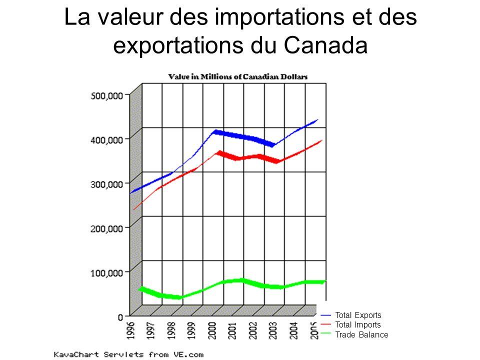 Source : Statistique Canada Malgré la force du dollar, les livraisons manufacturières pointent vers le haut Récession Ralentissement
